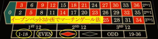 ルーレットのイーブンベット3点賭け×マーチンゲール法