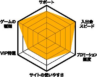 ビットカジノ評価チャート