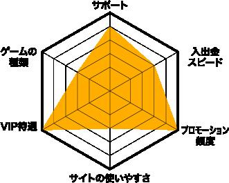 カジ旅評価チャート