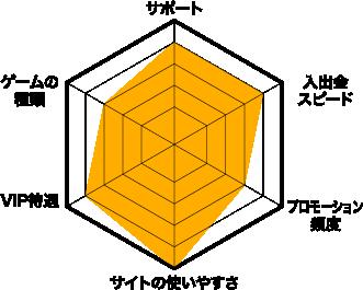 カジノエックス評価チャート