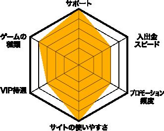 クイーンカジノ評価チャート