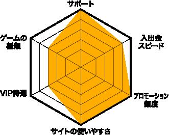 ベラジョンカジノ評価チャート